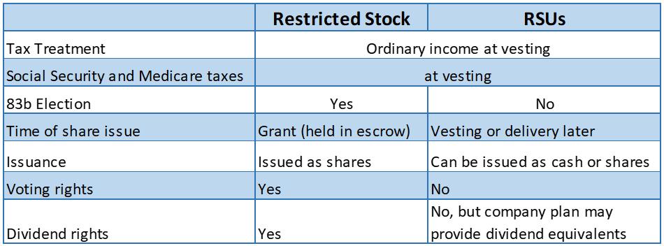 Restricted Stock Chart v2
